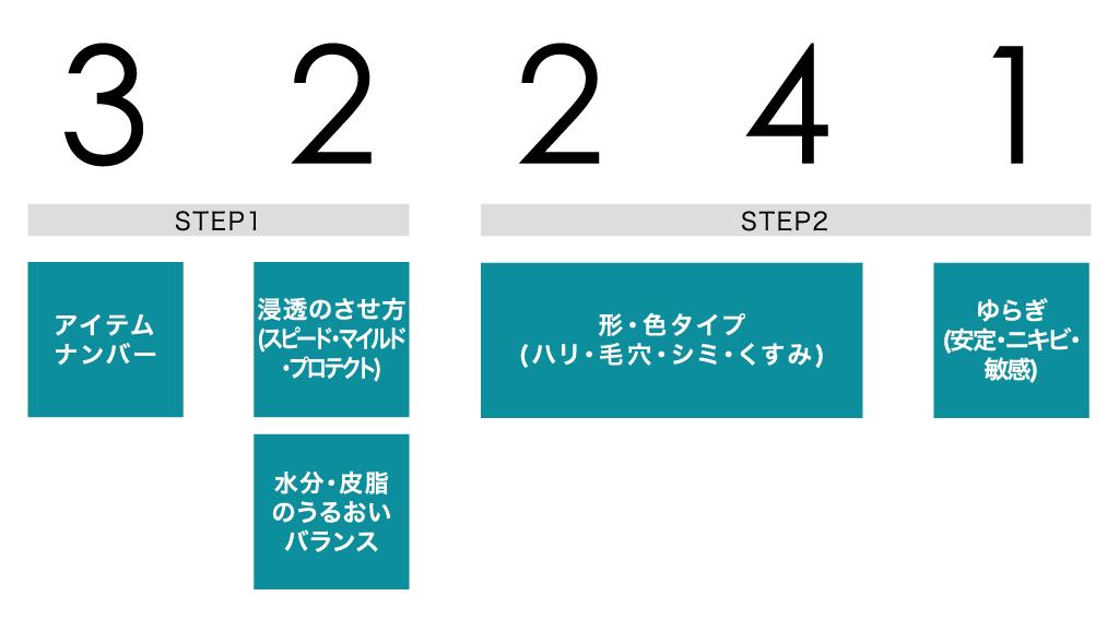 フルイドのデザインコードの見方